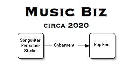 Biz 2020