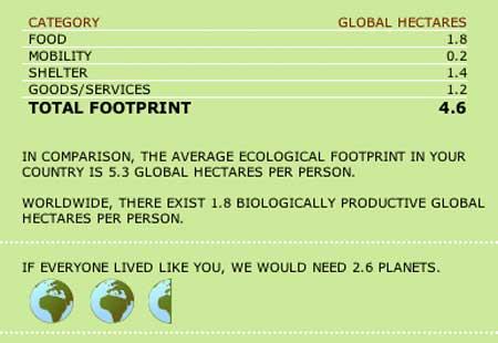 My Global Footprint