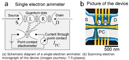 Single Electron Ammeter