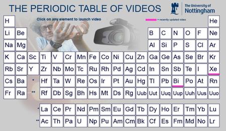 Periodic Vids